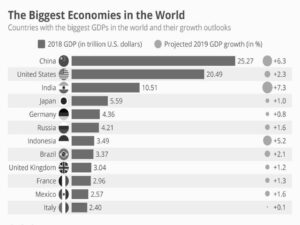 World GDP 2019